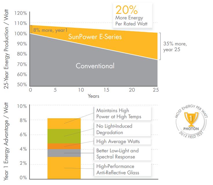 Sunpowers_Additional_Energy_Production_Explanined