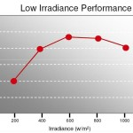 TSMC Solar Panels Low Light Level Performance