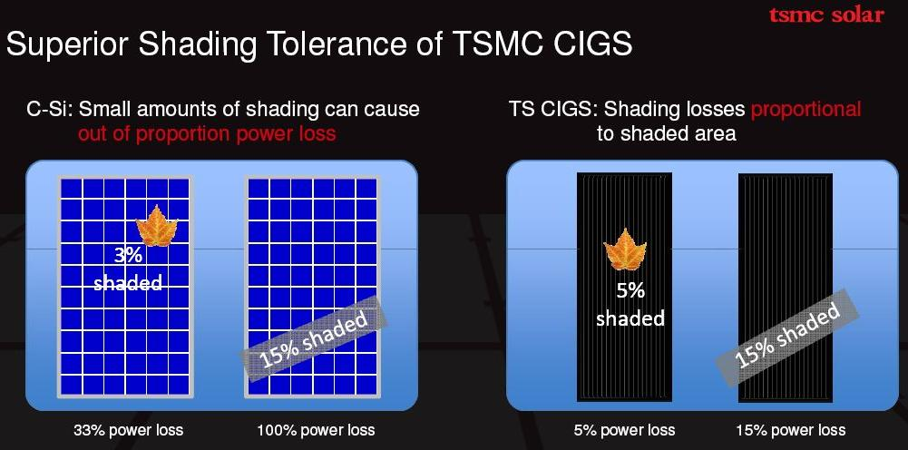 TSMC Solar Modules Cope with Shade Better than Crystalline Modules