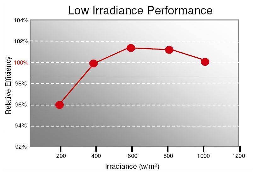 TSMC Solar Panels Low Light Level Performance